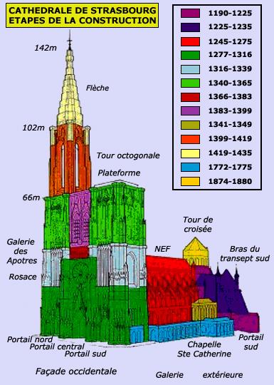 Cathedrale dans le temps
