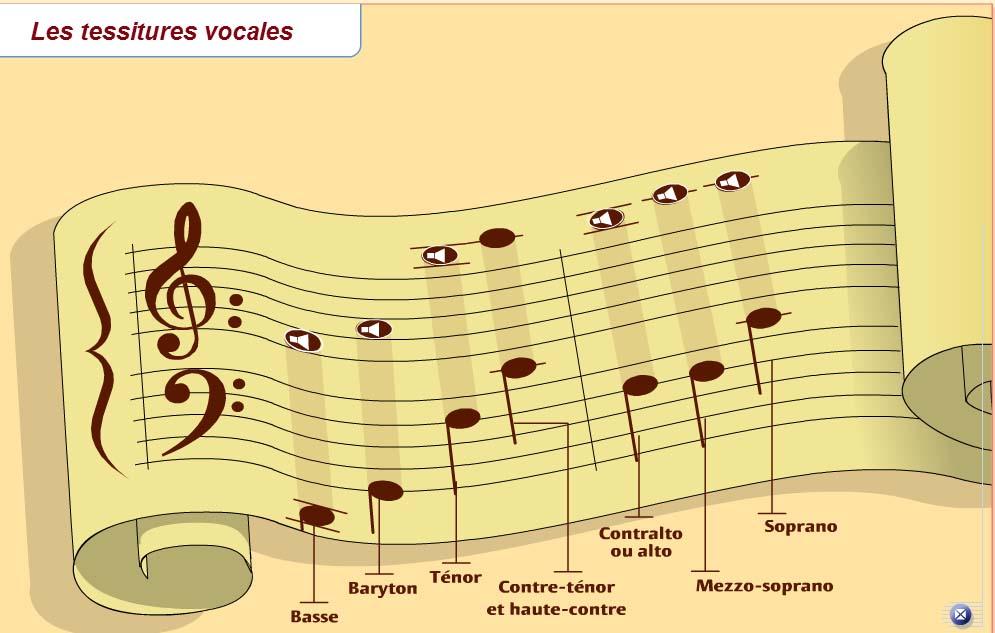 jeu sur les tessitures vocales